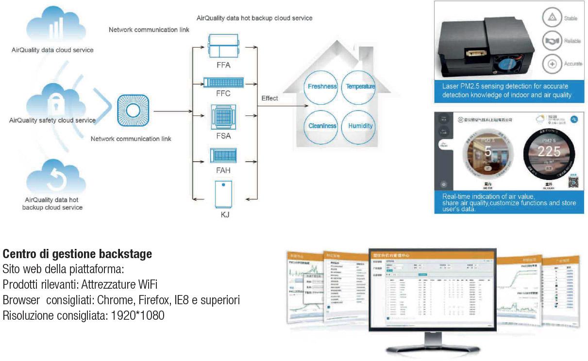Amg: Monitoraggio intelligente della qualità dell'aria