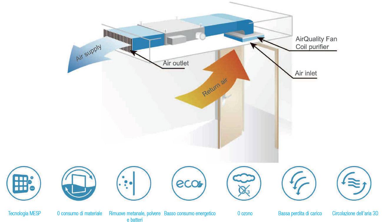 FFC: Unità per fan coil a soffitto
