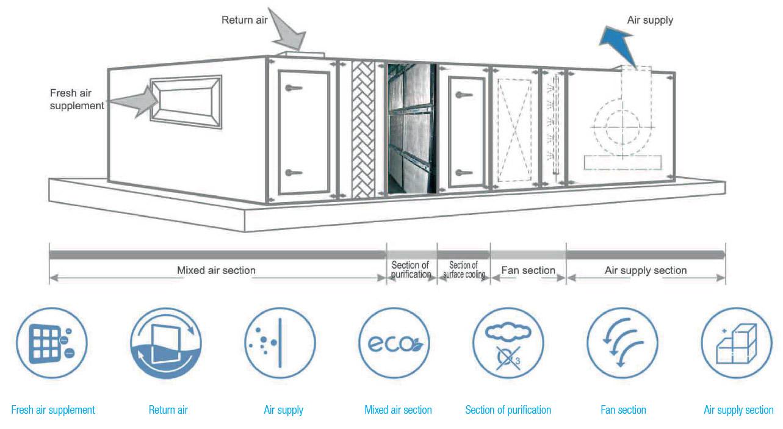 FAH: Unità per trattamento aria centralizzato